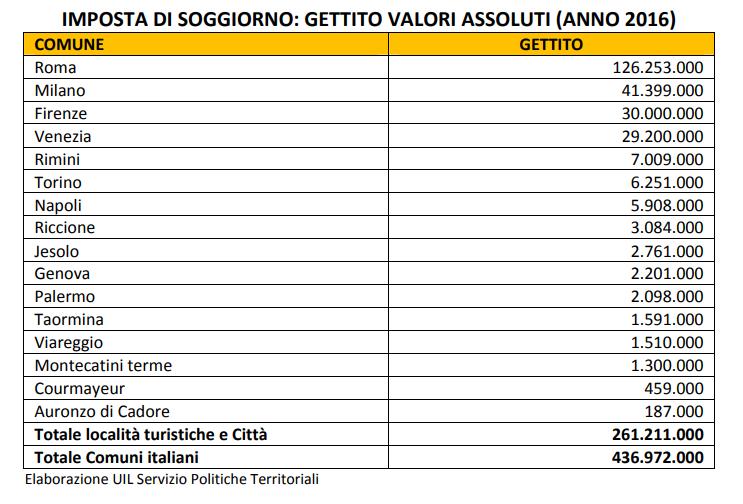Tassa di soggiorno cos 39 e quanto costa nelle principali for Tassa di soggiorno venezia 2017